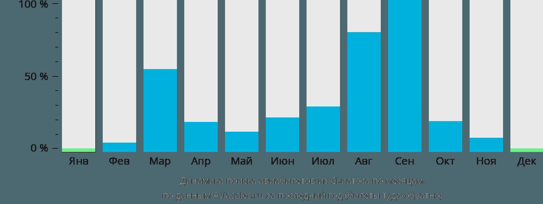 Динамика поиска авиабилетов из Скиатоса по месяцам