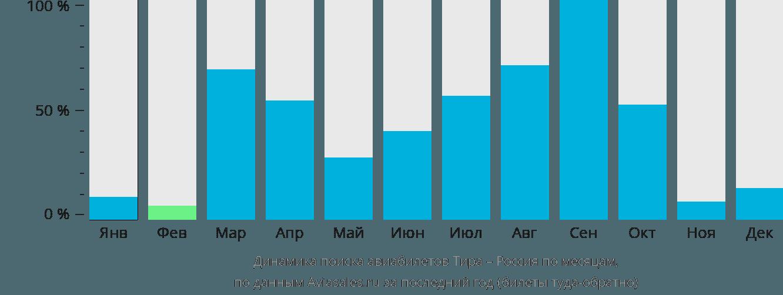 Динамика поиска авиабилетов из Санторини в Россию по месяцам