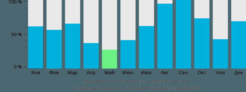 Динамика поиска авиабилетов из Джубы по месяцам