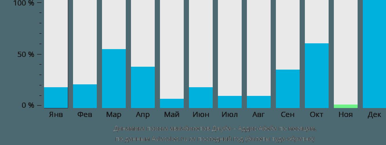 Динамика поиска авиабилетов из Джубы в Аддис-Абебу по месяцам