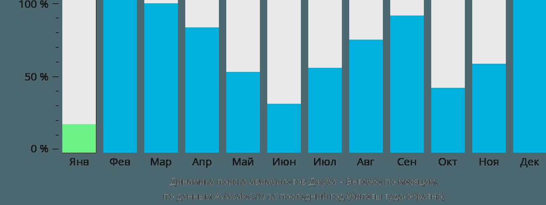 Динамика поиска авиабилетов из Джубы в Энтеббе по месяцам
