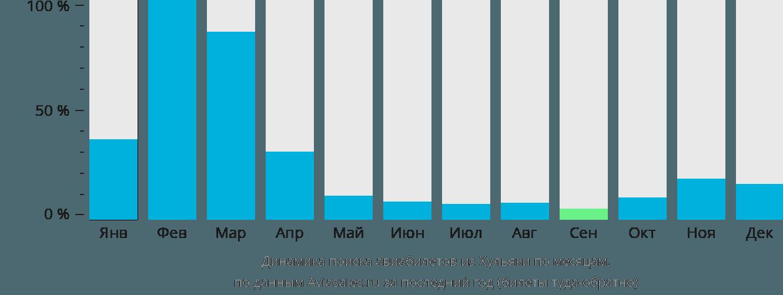 Динамика поиска авиабилетов из Хульяки по месяцам