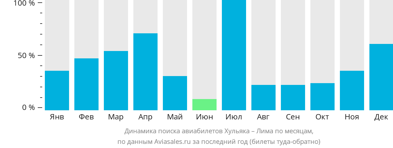 Динамика поиска авиабилетов из Хульяки в Лиму по месяцам