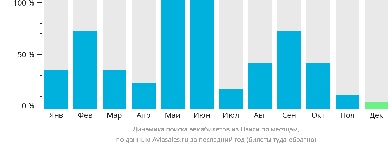 Динамика поиска авиабилетов из Цзиси по месяцам