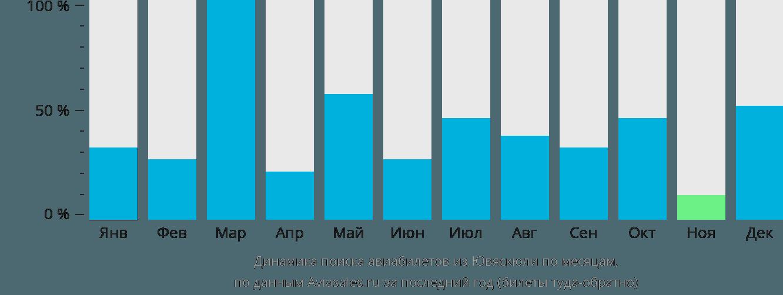Динамика поиска авиабилетов из Ювяскюли по месяцам