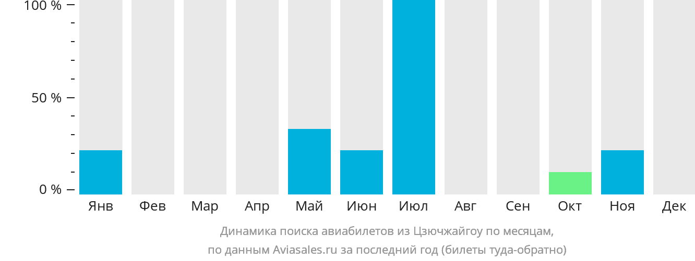 Динамика поиска авиабилетов из Цзючжайгоу по месяцам