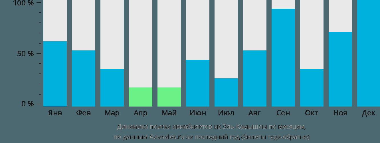 Динамика поиска авиабилетов из Эль-Камышлы по месяцам