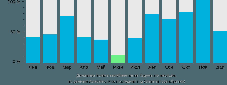 Динамика поиска авиабилетов из Кадуны по месяцам