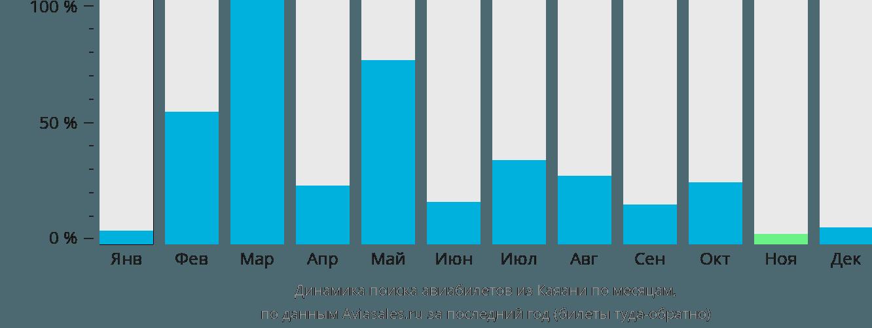 Динамика поиска авиабилетов из Каяани по месяцам