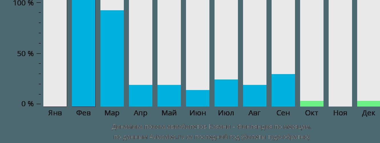 Динамика поиска авиабилетов из Каяани в Финляндию по месяцам