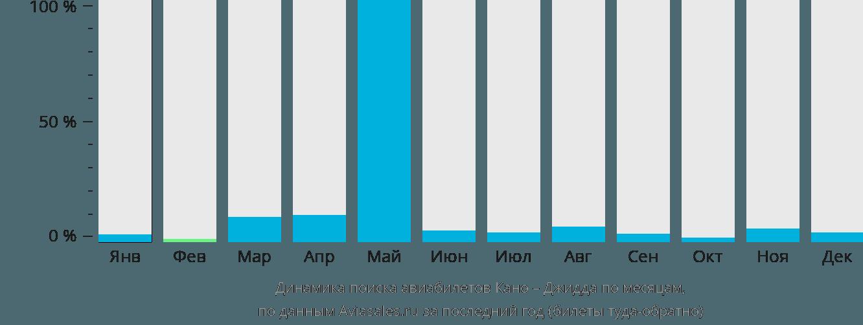 Динамика поиска авиабилетов из Кано в Джидду по месяцам