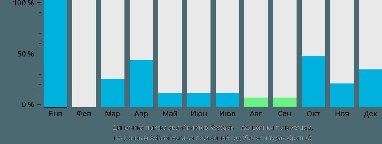 Динамика поиска авиабилетов из Куусамо в Хельсинки по месяцам
