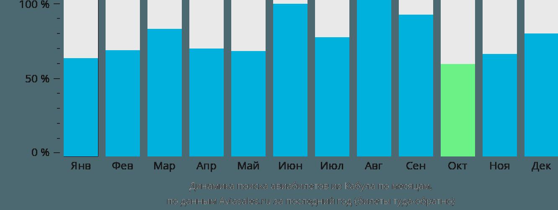 Динамика поиска авиабилетов из Кабула по месяцам
