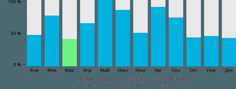 Динамика поиска авиабилетов из Кабула в ОАЭ по месяцам