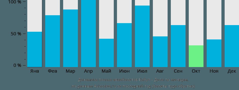 Динамика поиска авиабилетов из Кабула в Дели по месяцам