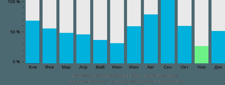 Динамика поиска авиабилетов из Кабула в Дубай по месяцам