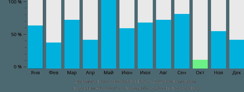 Динамика поиска авиабилетов из Кабула в Душанбе по месяцам