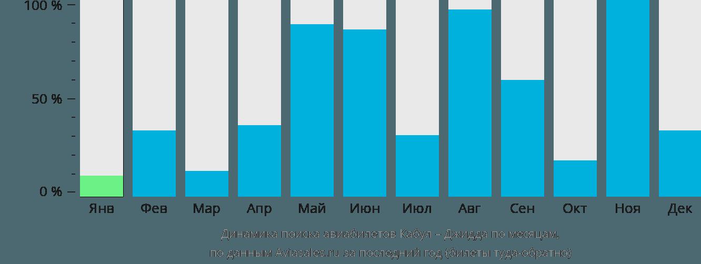 Динамика поиска авиабилетов из Кабула в Джидду по месяцам