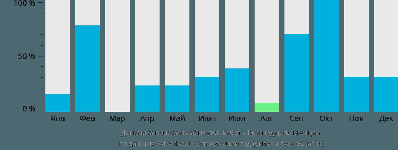 Динамика поиска авиабилетов из Кабула в Краснодар по месяцам
