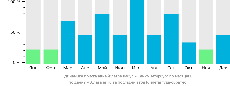 Динамика поиска авиабилетов из Кабула в Санкт-Петербург по месяцам