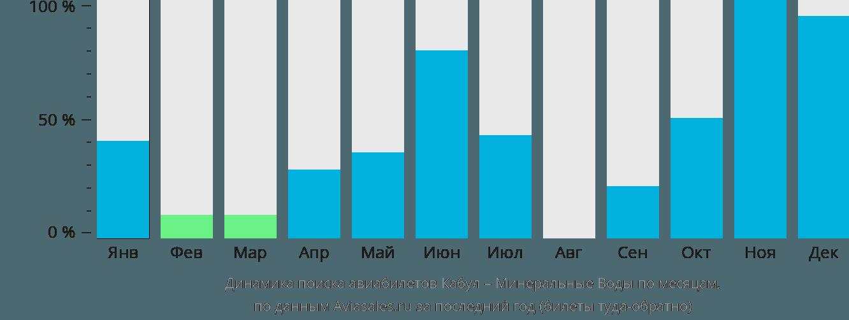 Динамика поиска авиабилетов из Кабула в Минеральные воды по месяцам