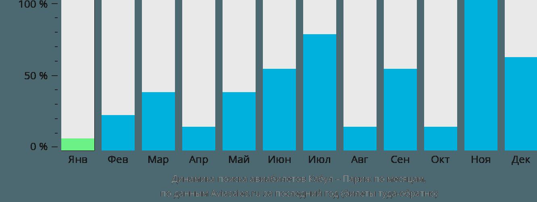 Динамика поиска авиабилетов из Кабула в Париж по месяцам