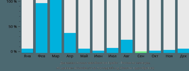 Динамика поиска авиабилетов из Краби в Россию по месяцам