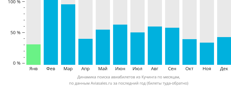 Динамика поиска авиабилетов из Кучинга по месяцам