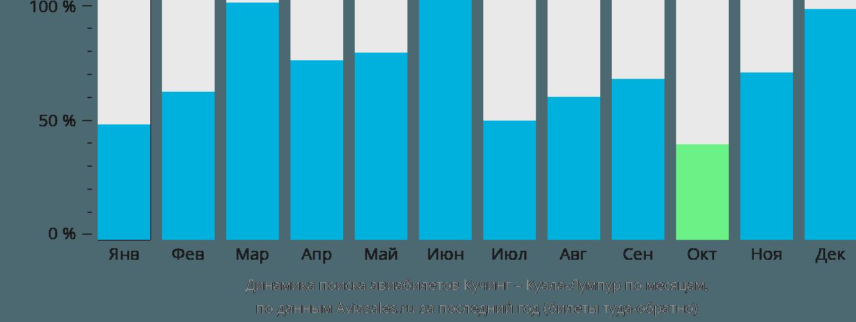 Динамика поиска авиабилетов из Кучинга в Куала-Лумпур по месяцам