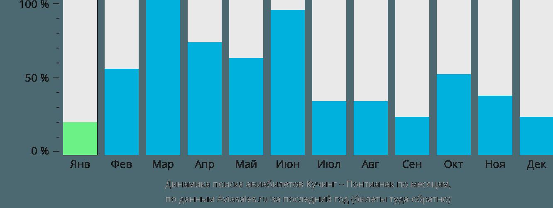 Динамика поиска авиабилетов из Кучинга в Понтианак по месяцам