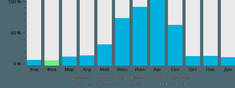 Динамика поиска авиабилетов из Кемерово в Анапу по месяцам