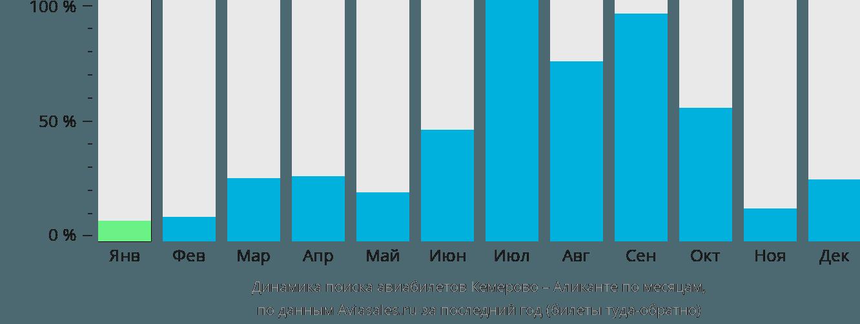 Динамика поиска авиабилетов из Кемерово в Аликанте по месяцам