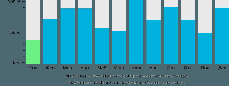 Динамика поиска авиабилетов из Кемерово в Амстердам по месяцам