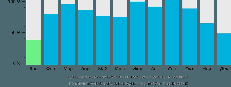 Динамика поиска авиабилетов из Кемерово в Армению по месяцам