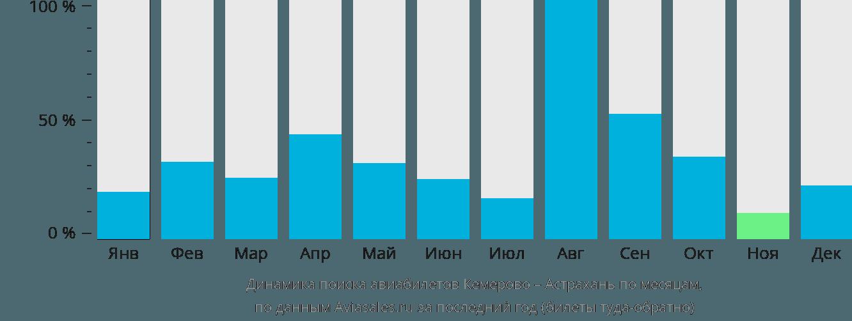 Динамика поиска авиабилетов из Кемерово в Астрахань по месяцам