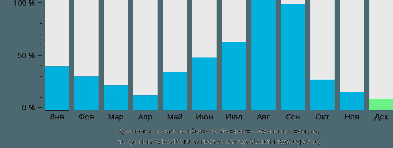 Динамика поиска авиабилетов из Кемерово в Афины по месяцам