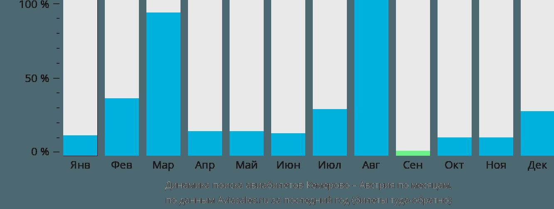 Динамика поиска авиабилетов из Кемерово в Австрию по месяцам