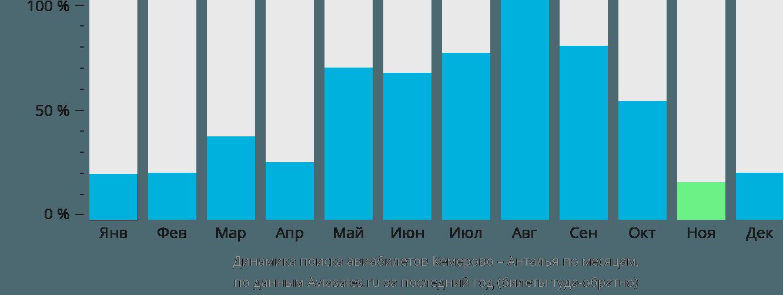 Динамика поиска авиабилетов из Кемерово в Анталью по месяцам