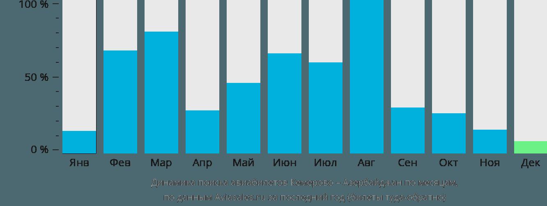 Динамика поиска авиабилетов из Кемерово в Азербайджан по месяцам