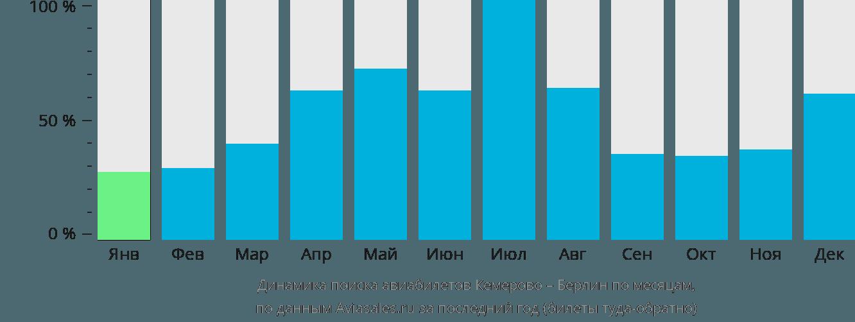 Динамика поиска авиабилетов из Кемерово в Берлин по месяцам