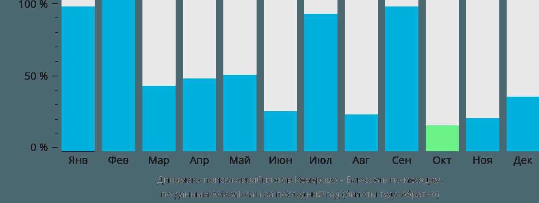 Динамика поиска авиабилетов из Кемерово в Брюссель по месяцам