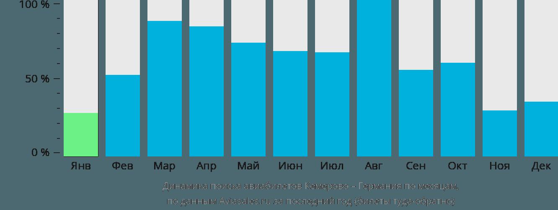 Динамика поиска авиабилетов из Кемерово в Германию по месяцам