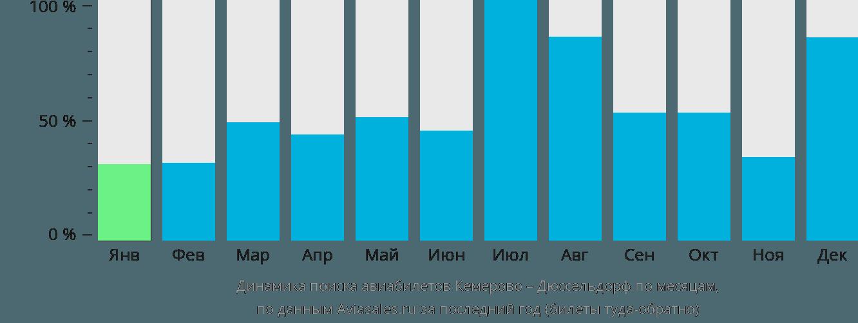 Динамика поиска авиабилетов из Кемерово в Дюссельдорф по месяцам
