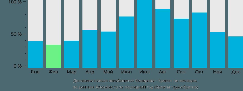 Динамика поиска авиабилетов из Кемерово в Ереван по месяцам