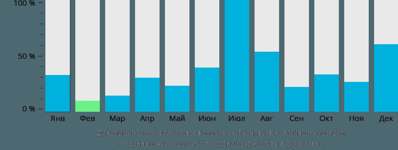 Динамика поиска авиабилетов из Кемерово во Франкфурт-на-Майне по месяцам