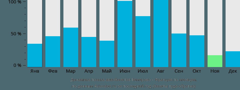 Динамика поиска авиабилетов из Кемерово во Францию по месяцам