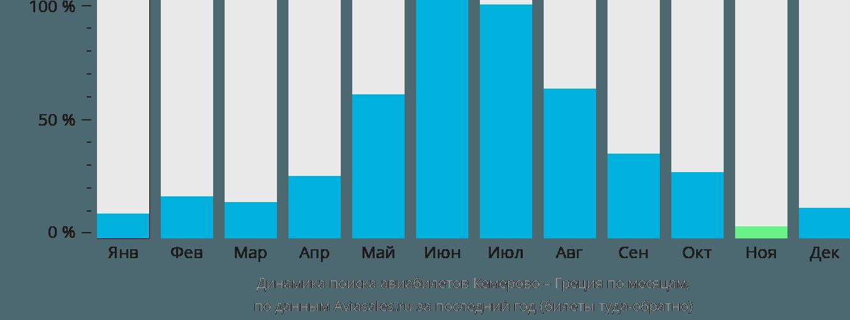 Динамика поиска авиабилетов из Кемерово в Грецию по месяцам