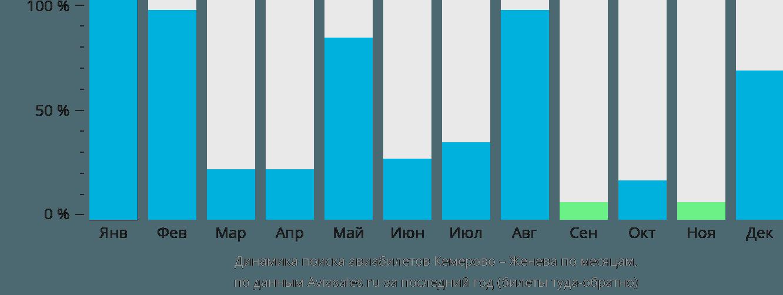 Динамика поиска авиабилетов из Кемерово в Женеву по месяцам