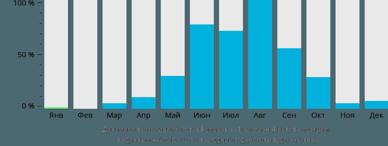 Динамика поиска авиабилетов из Кемерово в Ираклион (Крит) по месяцам