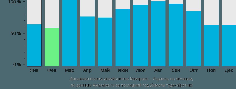 Динамика поиска авиабилетов из Кемерово в Израиль по месяцам